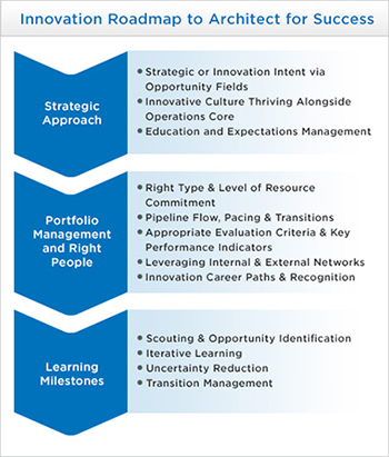 An innovation management approach where ideas don't go to die